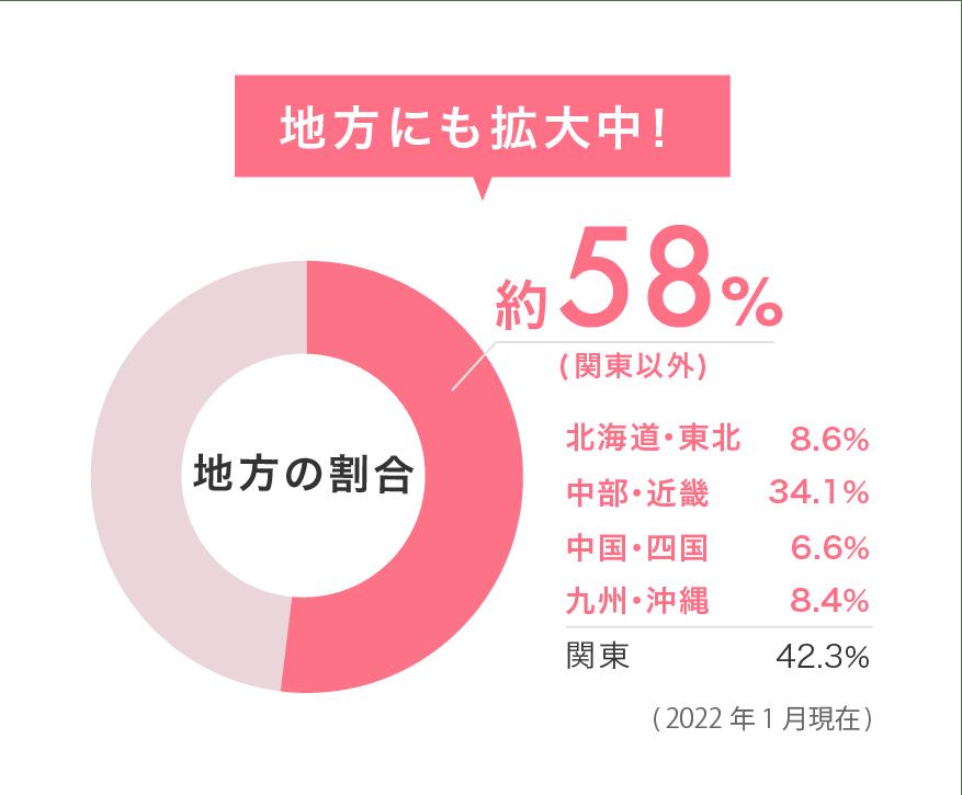 地方にも拡大中!関東以外の地方の割合 約52%
