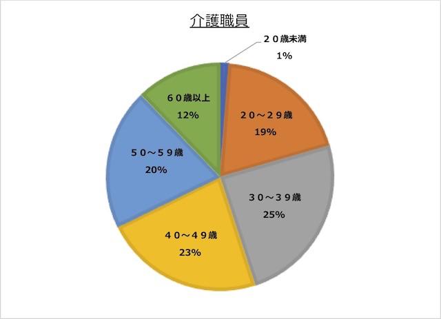 介護職員の年代構図の円グラフ。